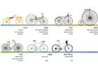 Image vélo - vue générale - histoire
